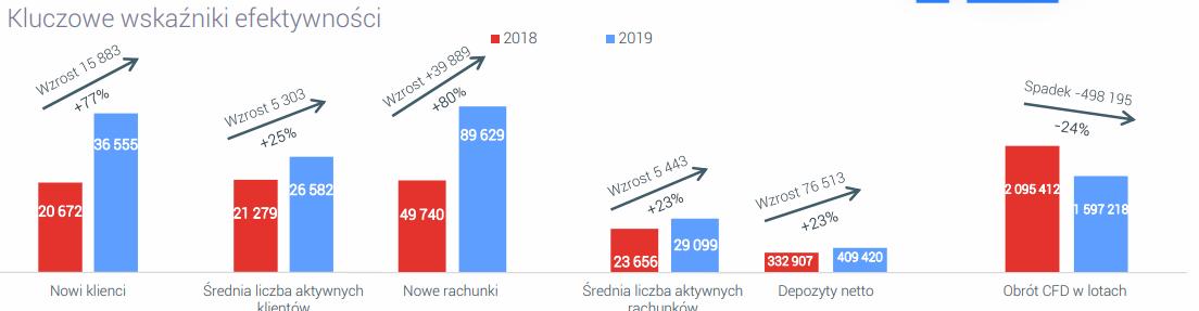 XTB zwiększa liczbę nowych i aktywnych klientów w 2019 roku. Źródło: XTB