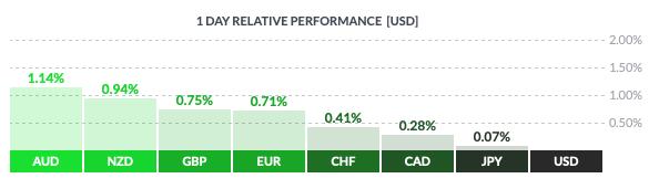 Czwartkowa zmienność walut grupy G8 wobec dolara amerykańskiego