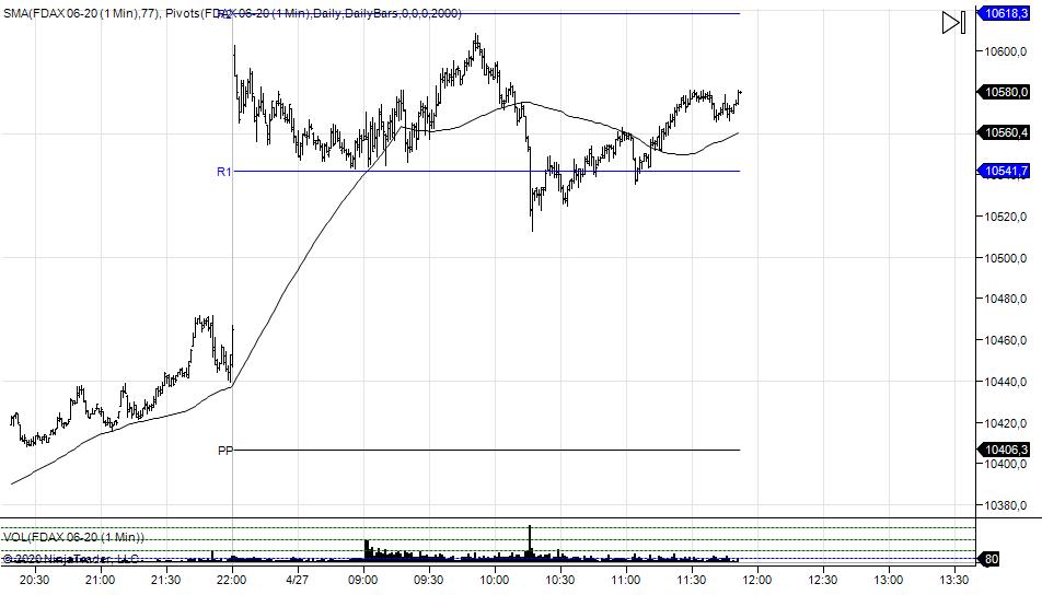 wykres DAX M1 27.04.2020
