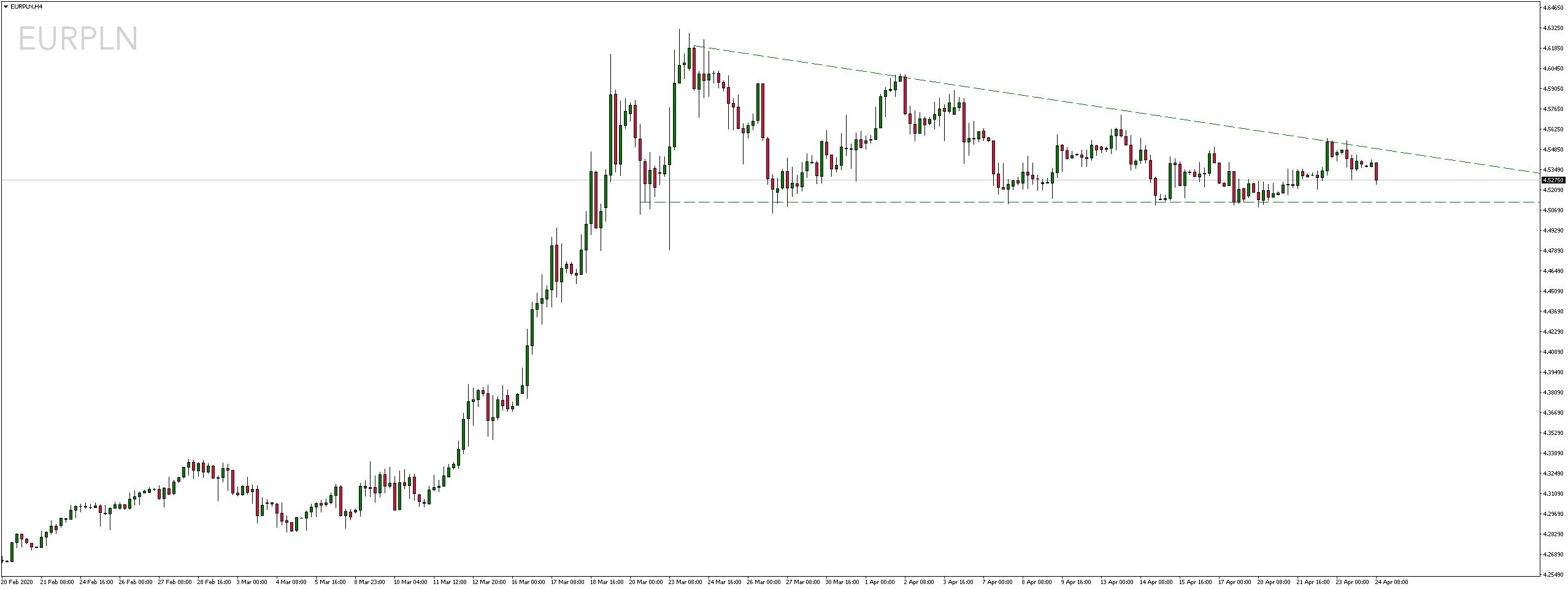 Kurs euro do polskiego złotego