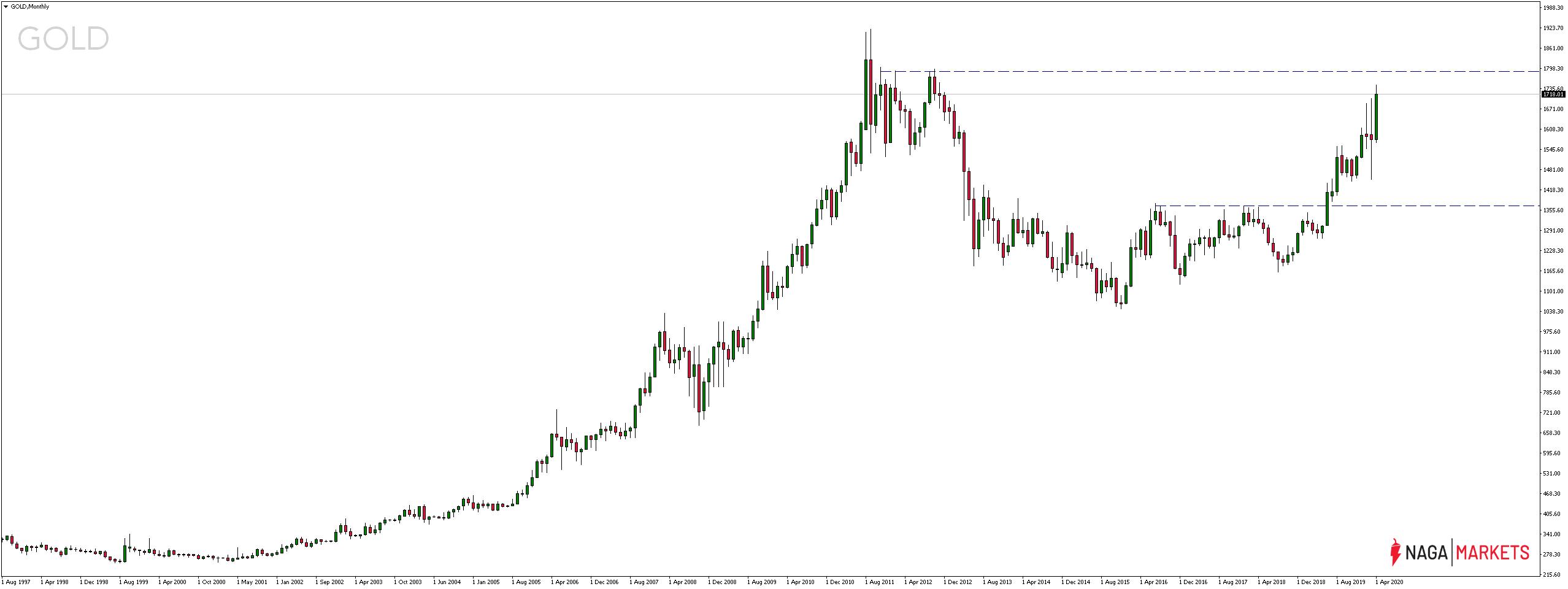 Cena złota najwyżej od listopada 2012 r. XAU/USD rośnie o 9%