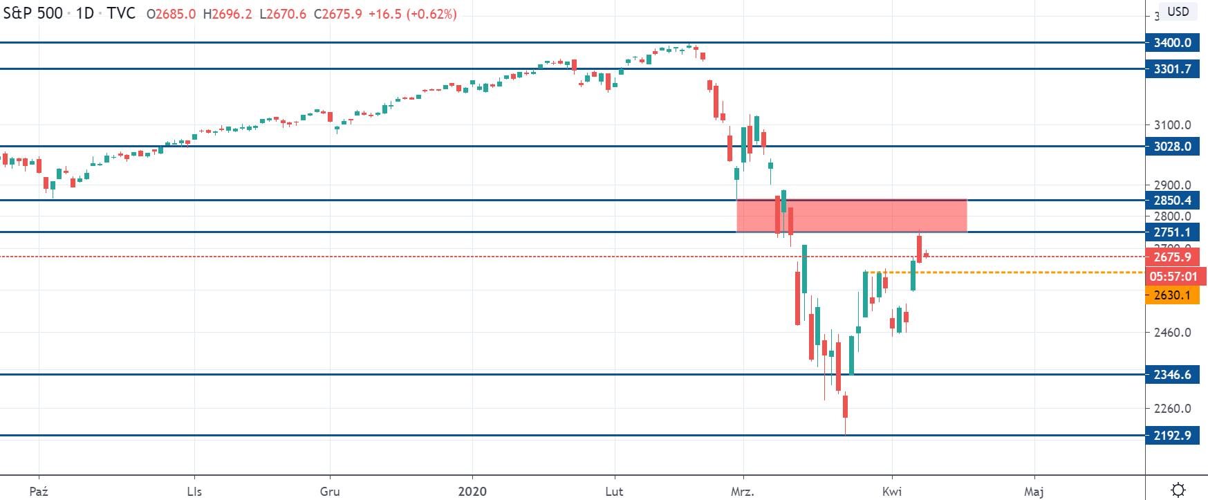 Kurs S&P500 na interwale dziennym, tradingviewcom
