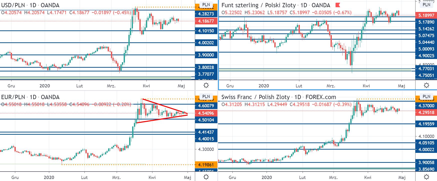 Kurs USDPLN, EURPLN, CHFPLN i GBPPLN na interwale dziennym, tradingviewcom