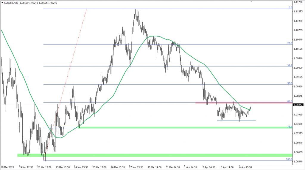 Kurs euro do USD
