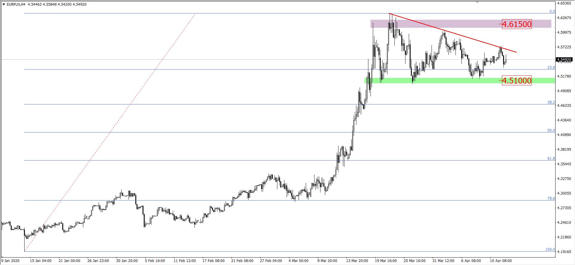 Wykres euro do złotego