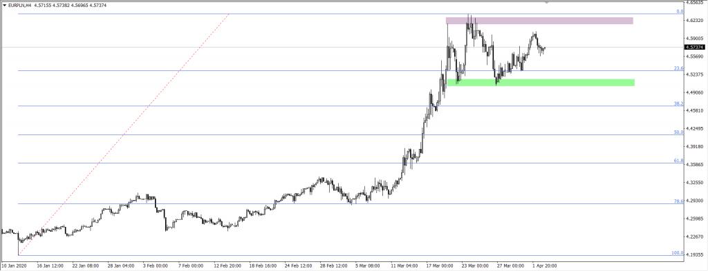 Wykres EUR do złotego