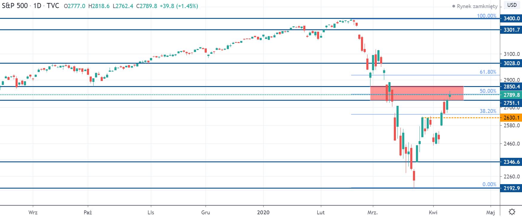 Kurs indeksu S&P 500 na interwale dziennym, tradingviewcom