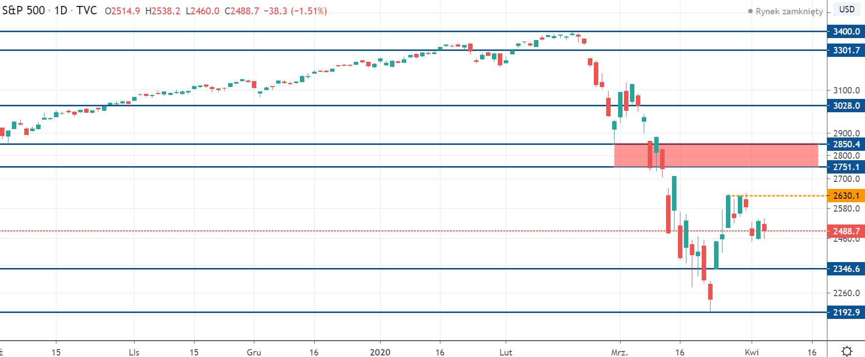 Kurs indeksu SP500 na interwale dziennym, tradingviewcom