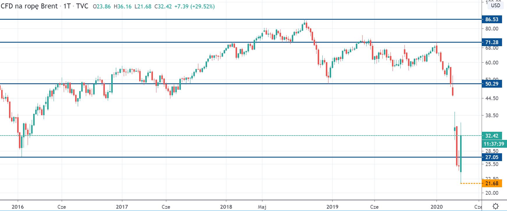 Kurs ropy Brent na interwale tygodniowym, tradingviewcom