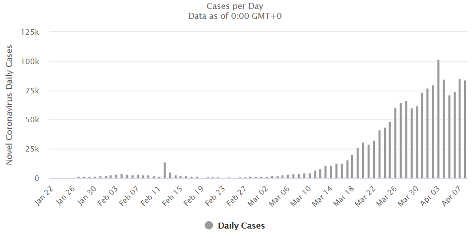 Statystyki dotyczące koronawirusa