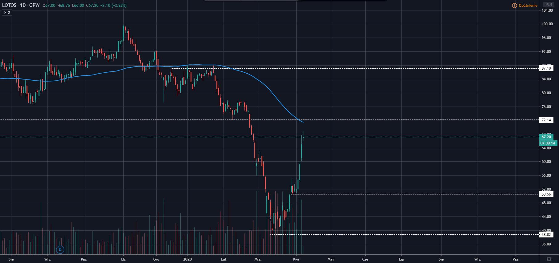 wykres Lotos D1 07.04.2020 - Źródło Tradingview