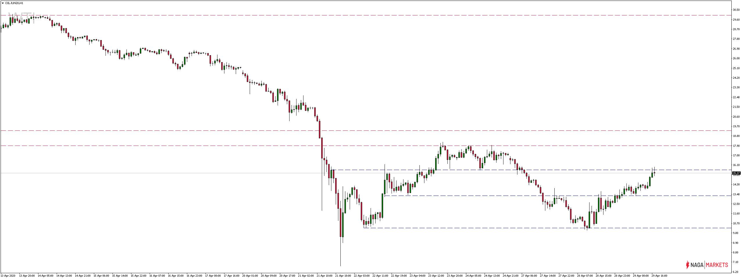 cena ropy WTI