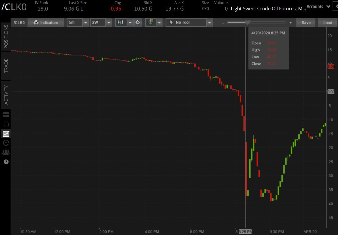 Ujemna cena ropy WTI z kontraktu majowego /CLK0