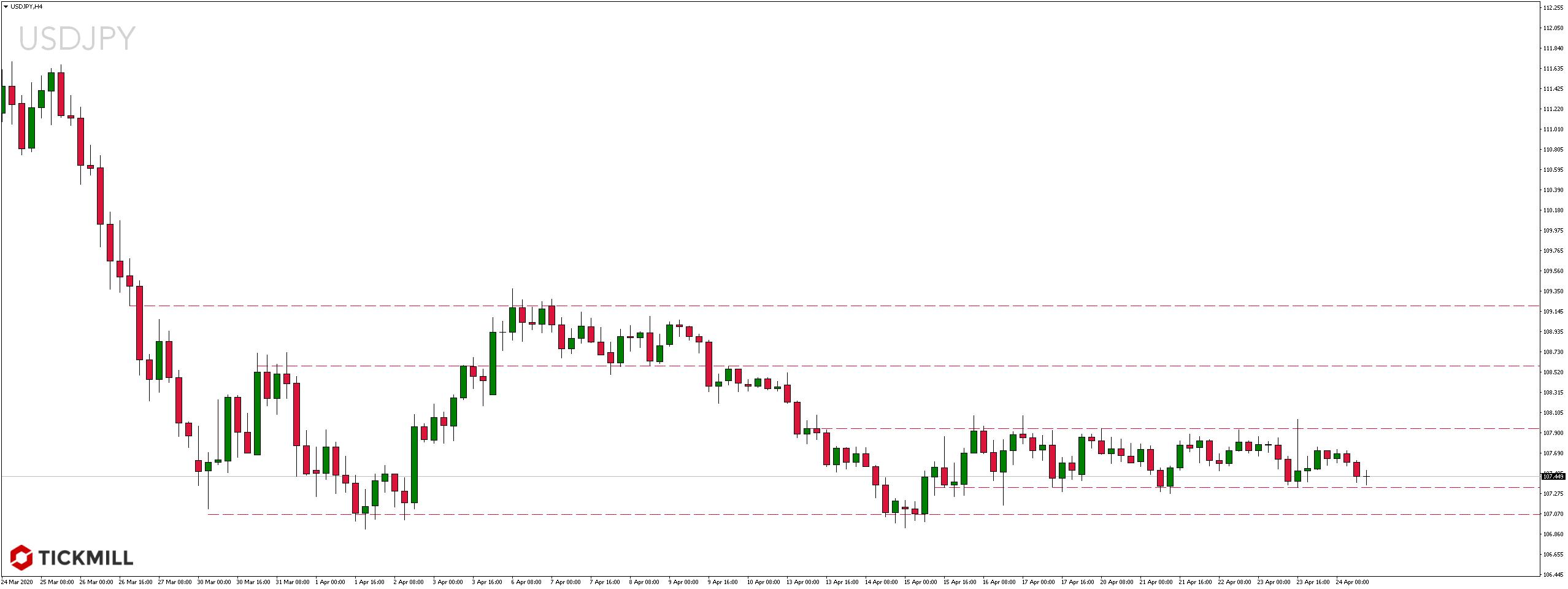 Kurs dolara do jena japońskiego