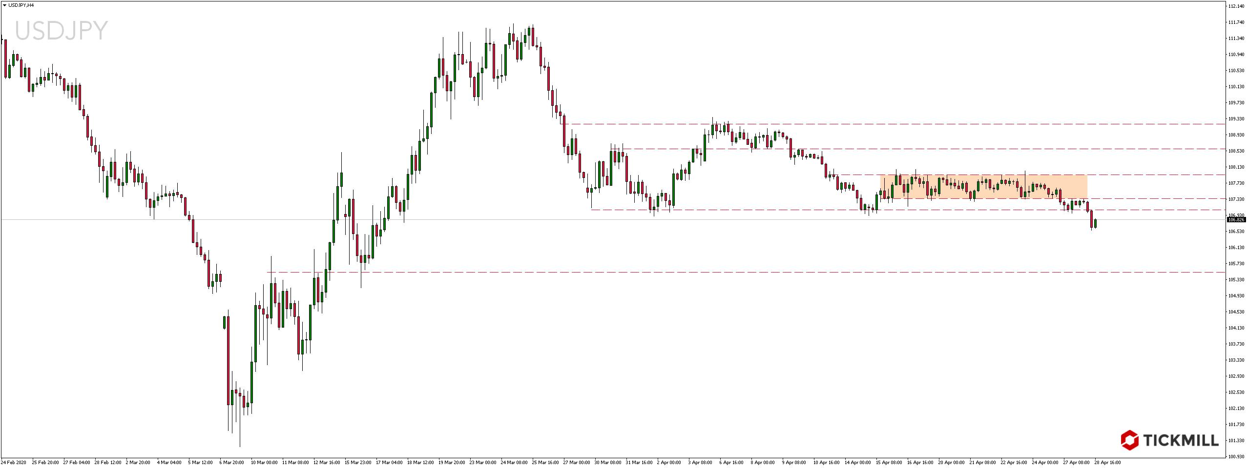 Kurs dolara amerykańskiego do jena japońskiego