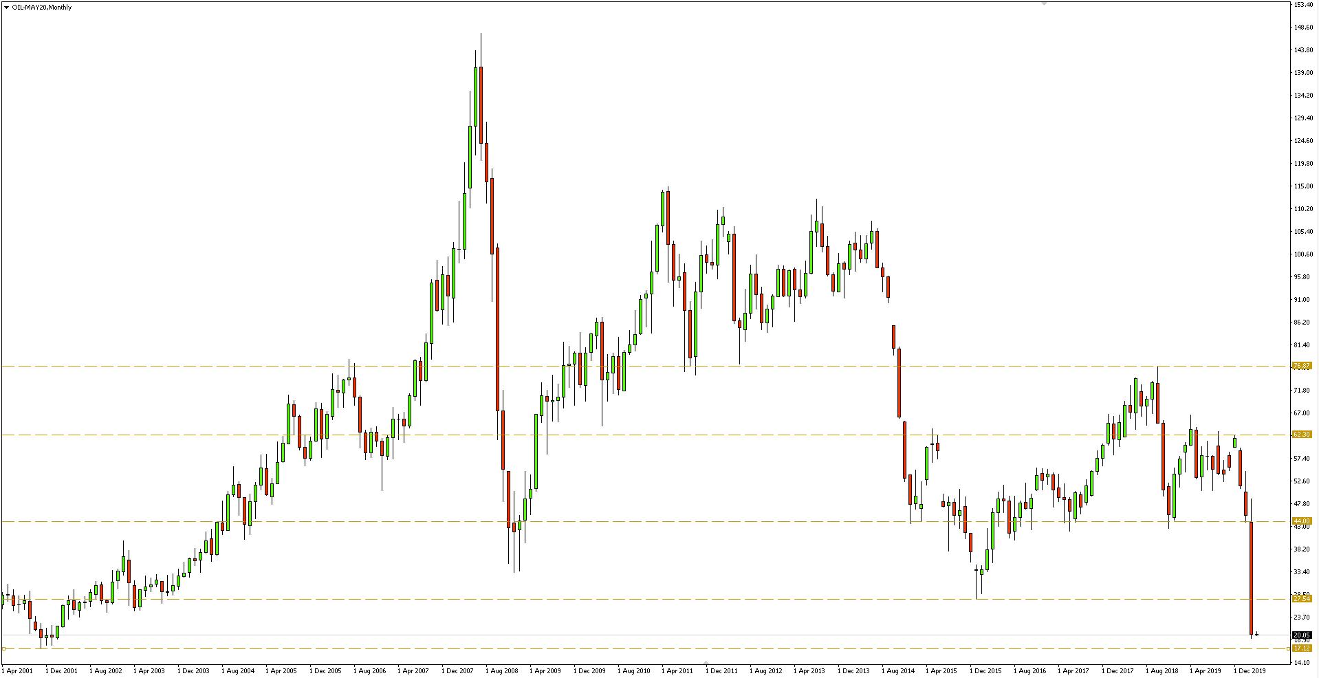 Wykres miesięczny ropy naftowej