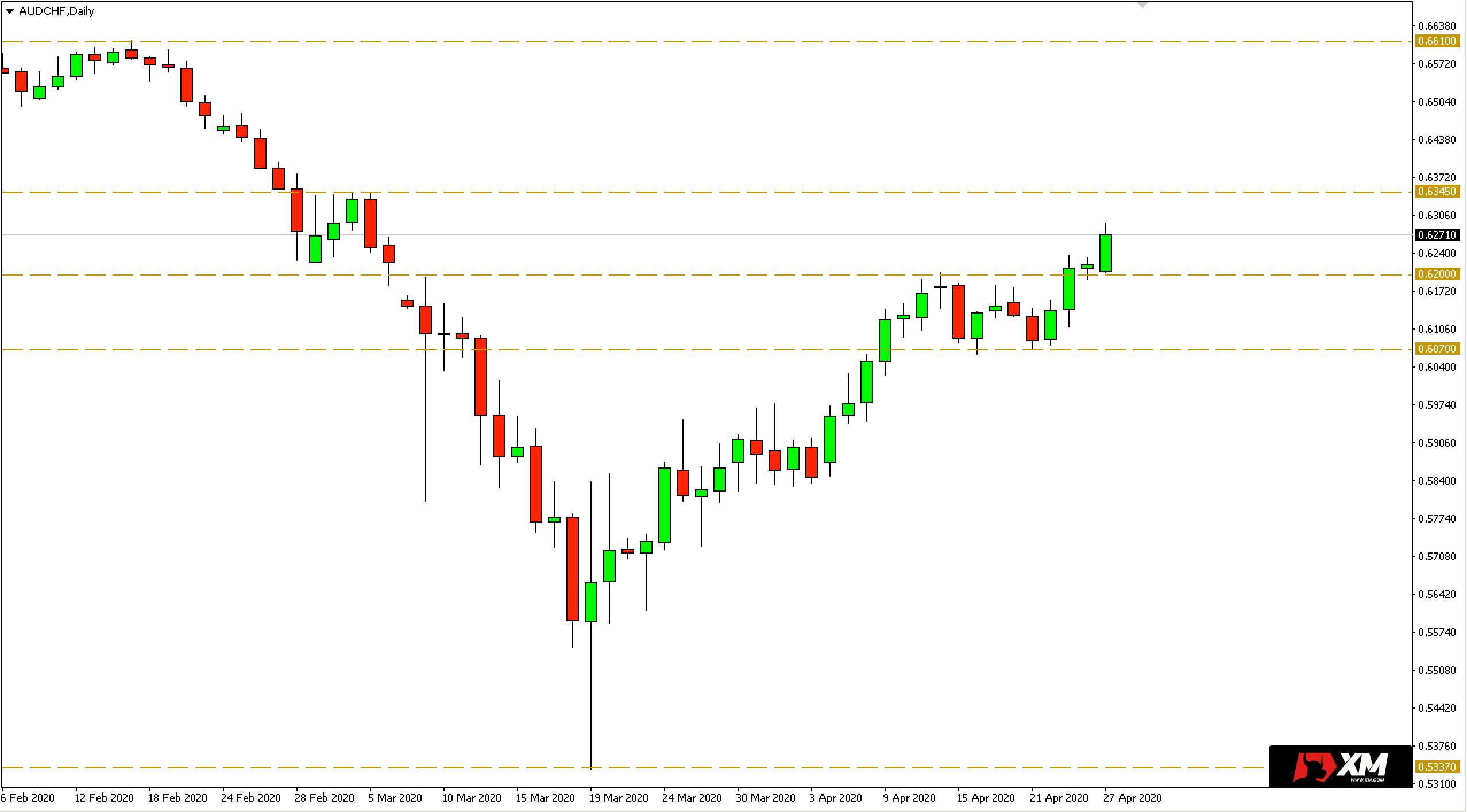 Wykres dzienny pary walutowej AUDCHF - 27 kwietnia 2020 r.