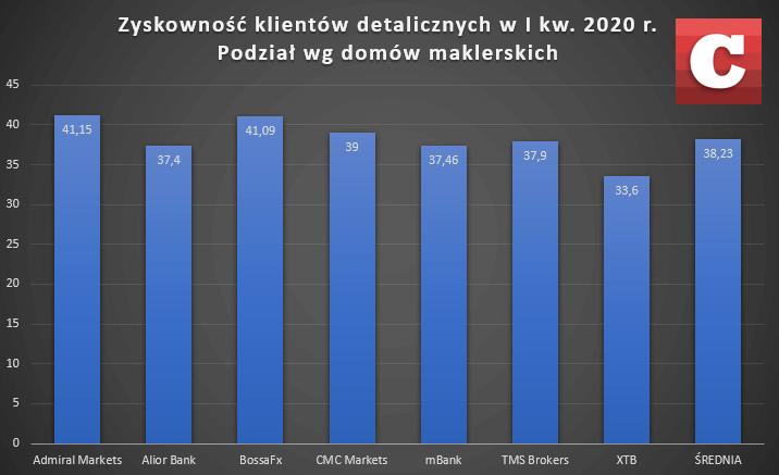 Zyskowność klientów polskich brokerów na rynku Forex (CFD walutowe) w I kw. br. Źródło: Opracowanie własne na podstawie danych domów maklerskich