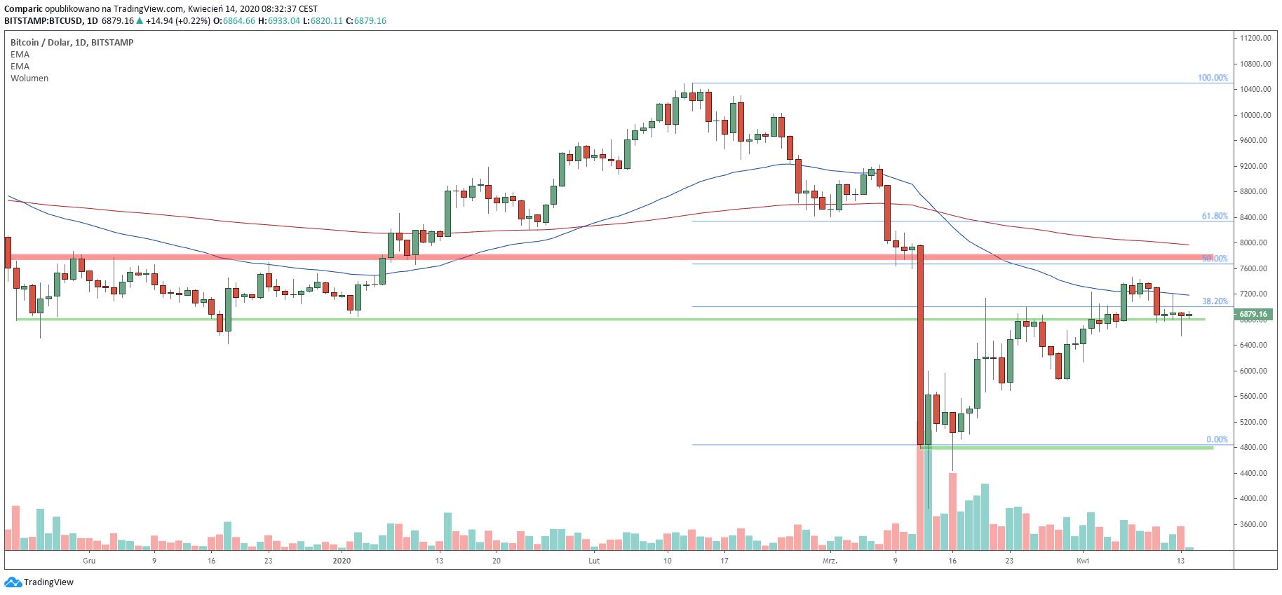 Bitcoin utrzymał 6800 dolarów, presja podaży może jednak narastać. Źródło: Tradingview.com
