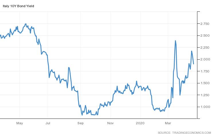 Wykres dzienny rentowności 10-letnich obligacji Włoch, źródło:TradingEconomics.com