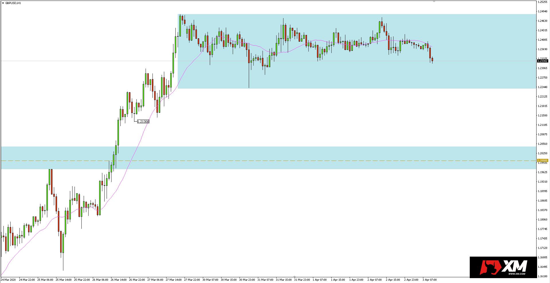 Wykres 1-godzinny pary walutowej GBPUSD - 3 kwietnia 2020 r.