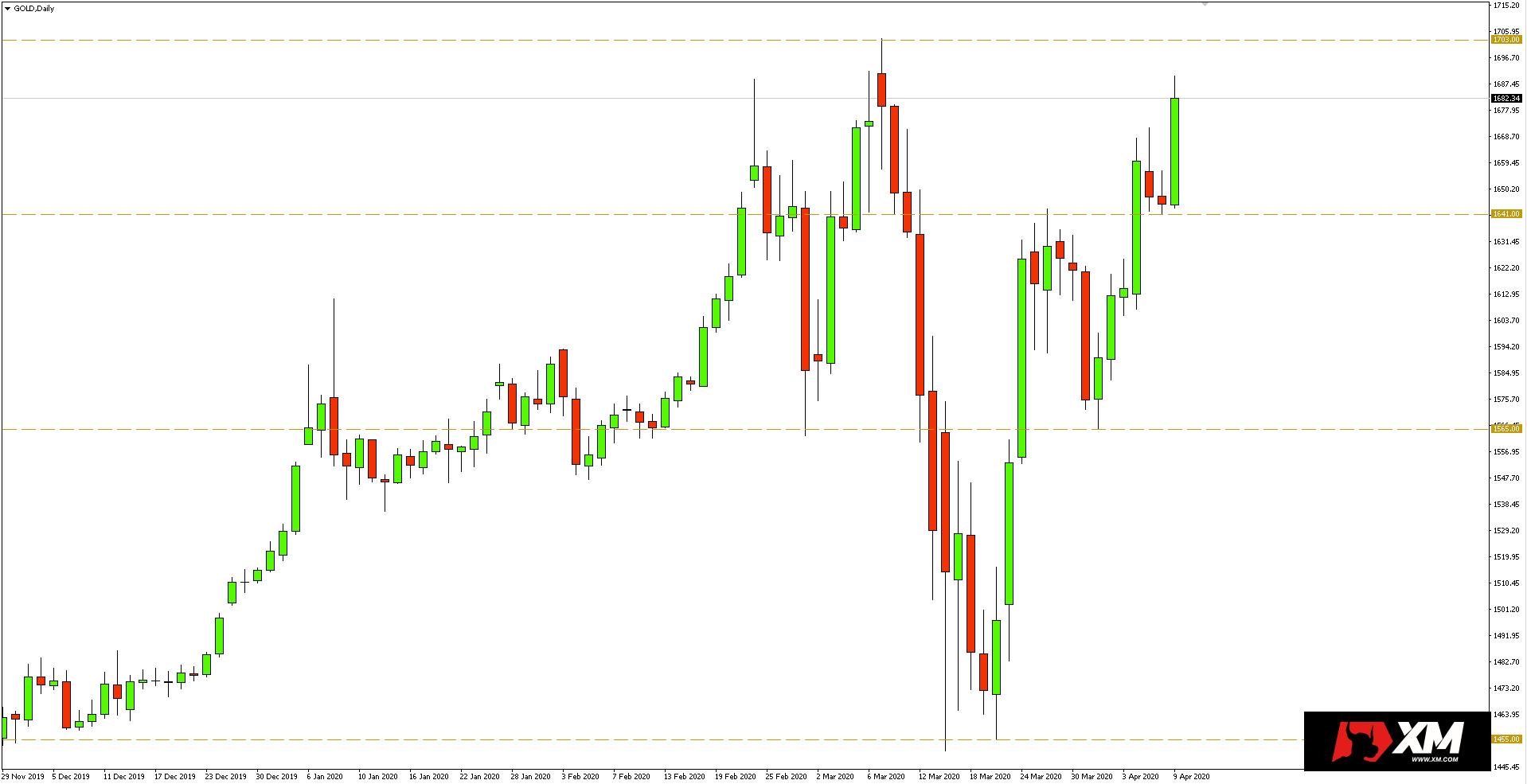 Wykres dzienny kursu złota - 10 kwietnia 2020 r.