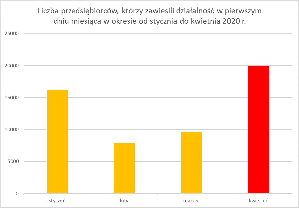 Źródło: BNF.pl na podstawie danych z Centralnej Ewidencji i Informacji o Działalności Gospodarczej, stan na 7 kwietnia 2020 r.