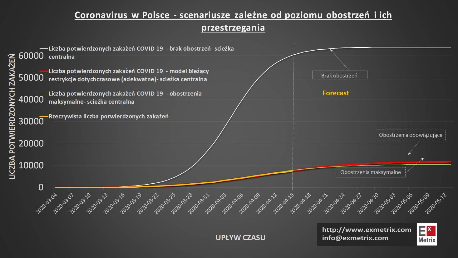 Koronawirus w Polsce – scenariusze zależne od poziomu obostrzeń. ExMetrix