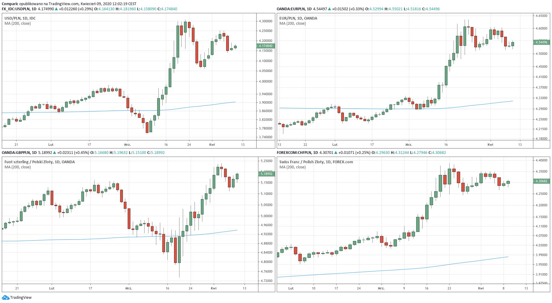 Kurs dolara, funta, euro i franka do polskiego złotówki
