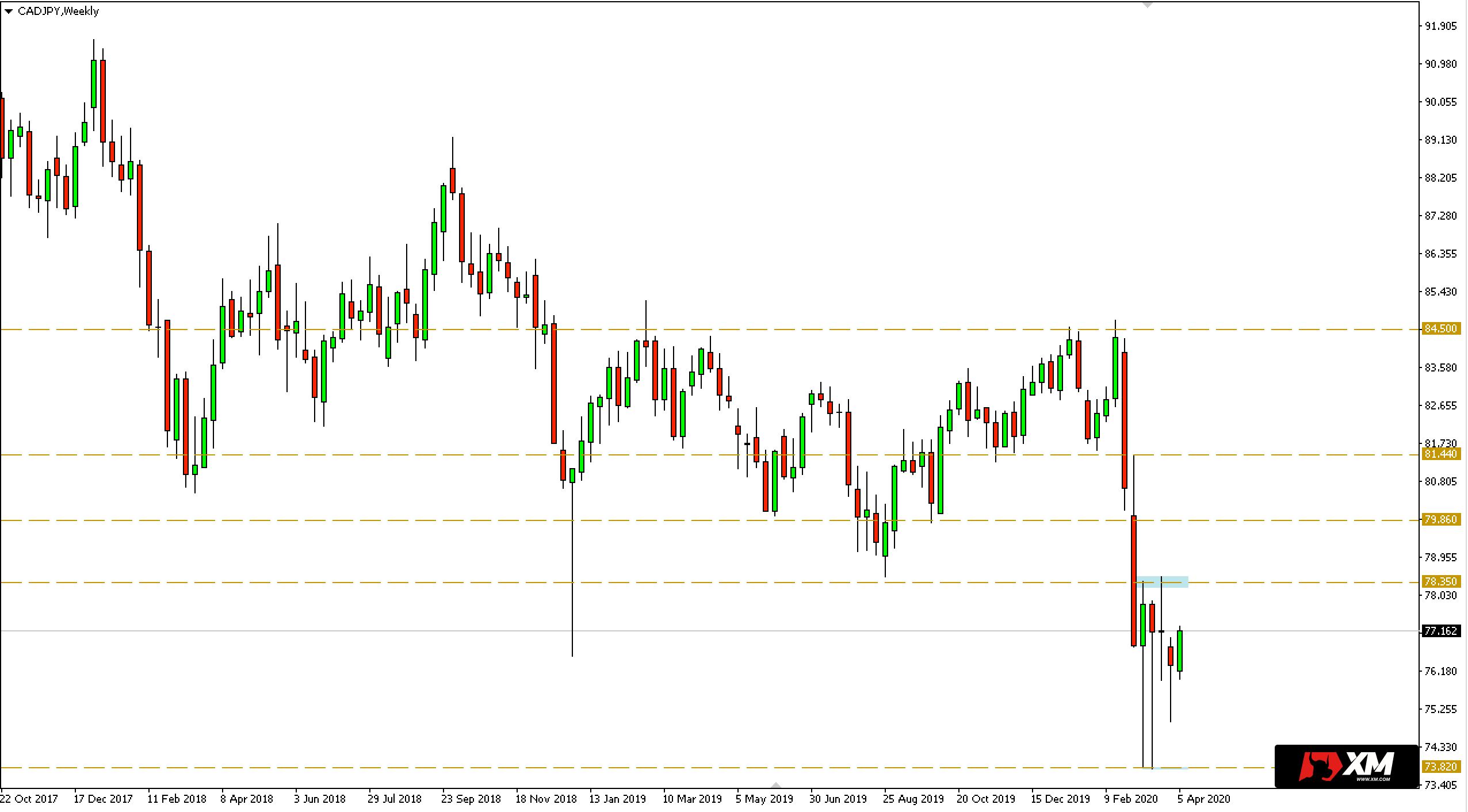 Wykres tygodniowy pary walutowej CADJPY - 6 kwietnia 2020 r.