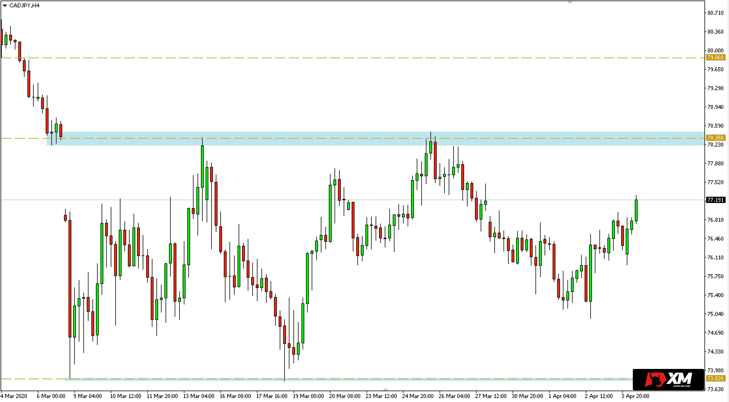 Wykres 4-godzinny pary walutowej CADJPY - 6 kwietnia 2020 r.