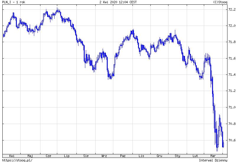 Indeks polskiego złotego. Źródło: Stooq.pl