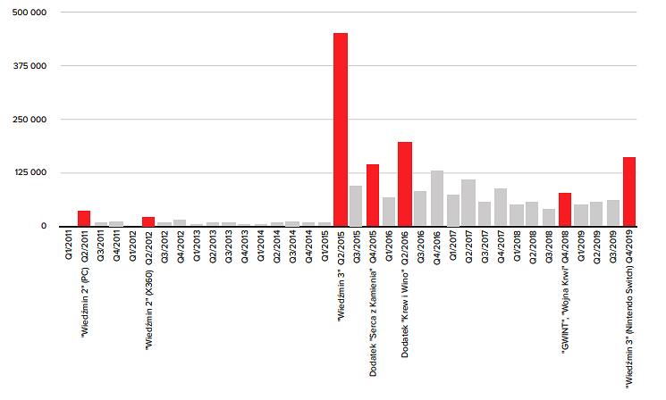 Przychody ze sprzedaży CD Projekt w premierowych kwartałach. Źródło: Dane finansowe spółki