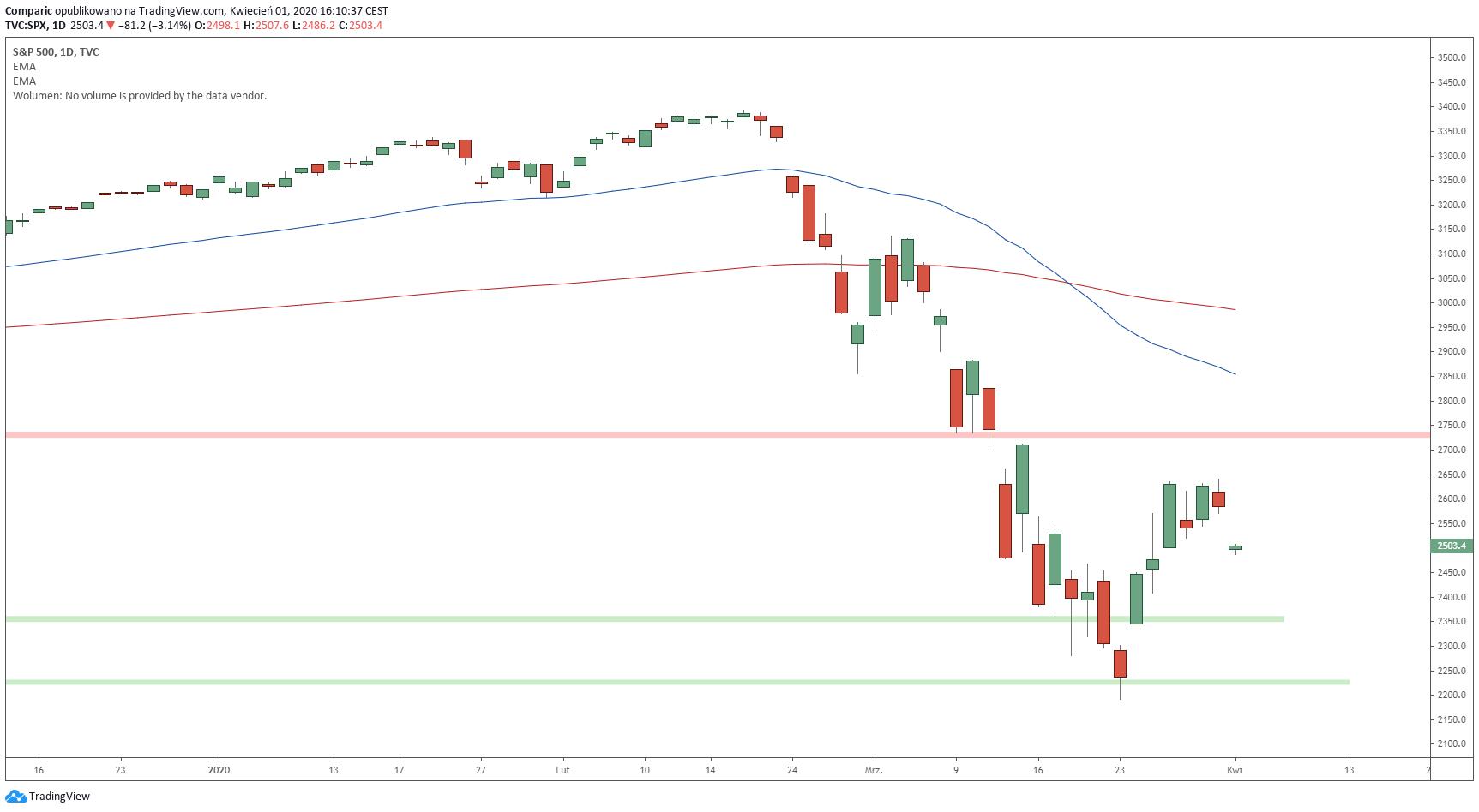S&P 500 z luką spadkową w środę. Źródło: Tradingview.com