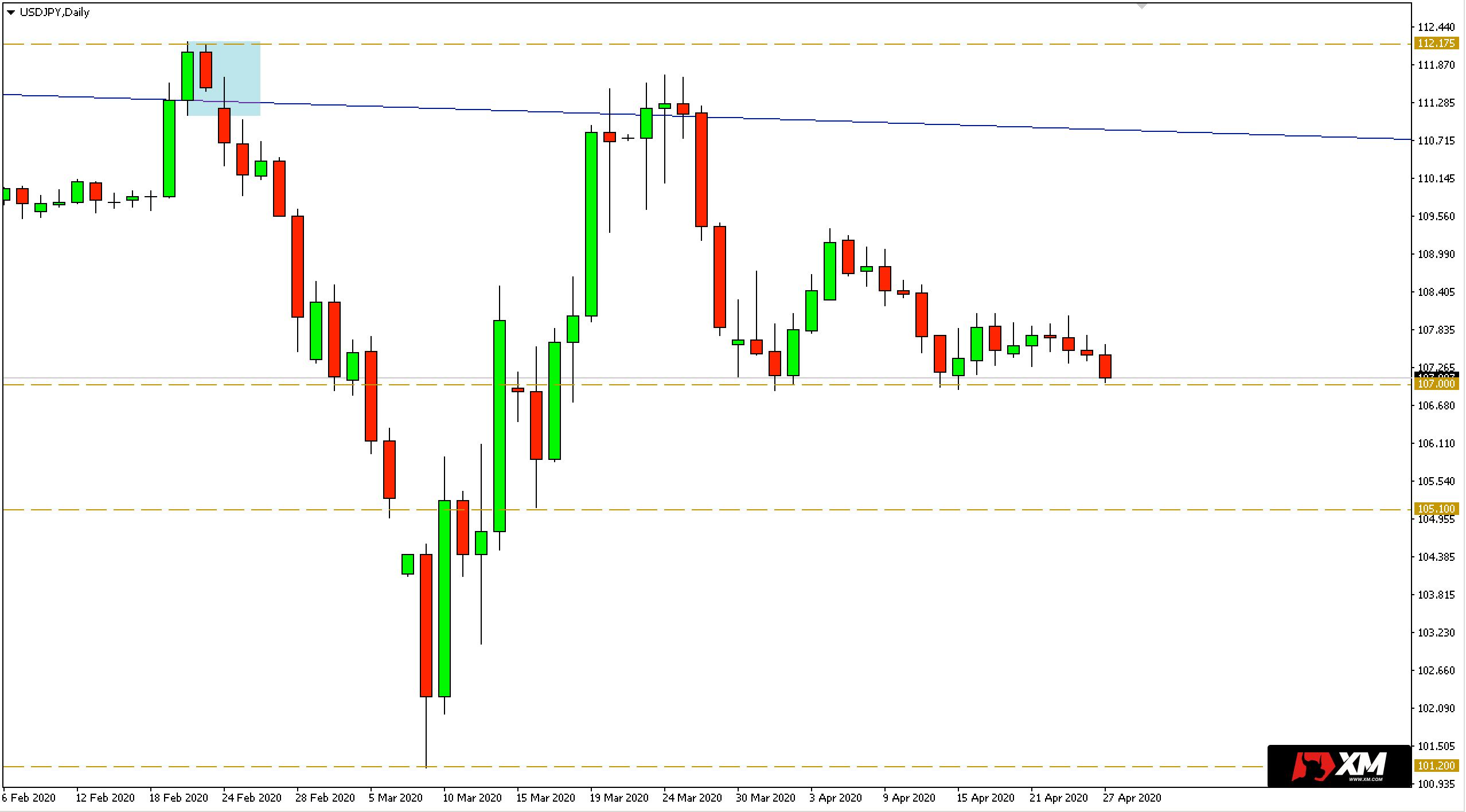 Wykres dzienny pary walutowej USDJPY - 27 kwietnia 2020 r.