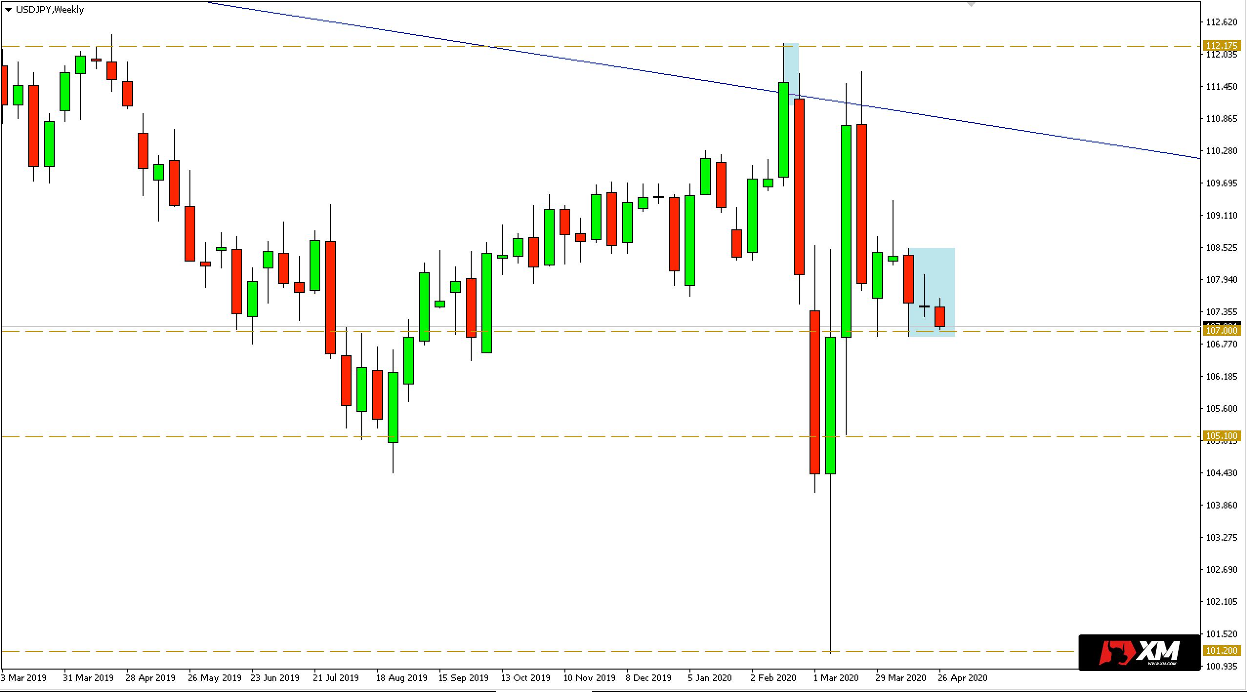 Wykres tygodniowy pary walutowej USDJPY - 27 kwietnia 2020 r.