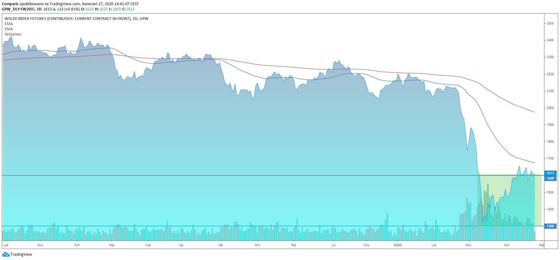 Strefa WIG20, w której zdaniem Chodkowskiego będzie konsolował indeks. Źródło: Tradingview.com