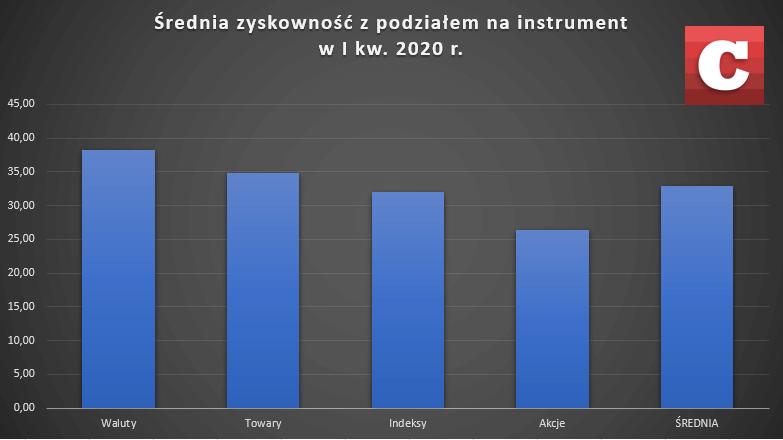 Średnia zyskowność według poszczególnych klas instrumentów CFD w I kw. br. Źródło: Opracowanie własne na podstawie danych domów maklerskich