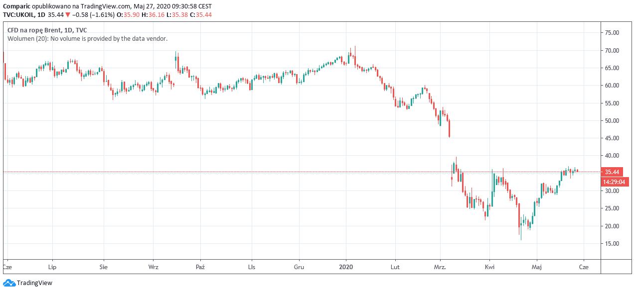 Wysokie ceny ropy nam nie grożą, zdaniem głównego ekonomisty PKN Orlen.
