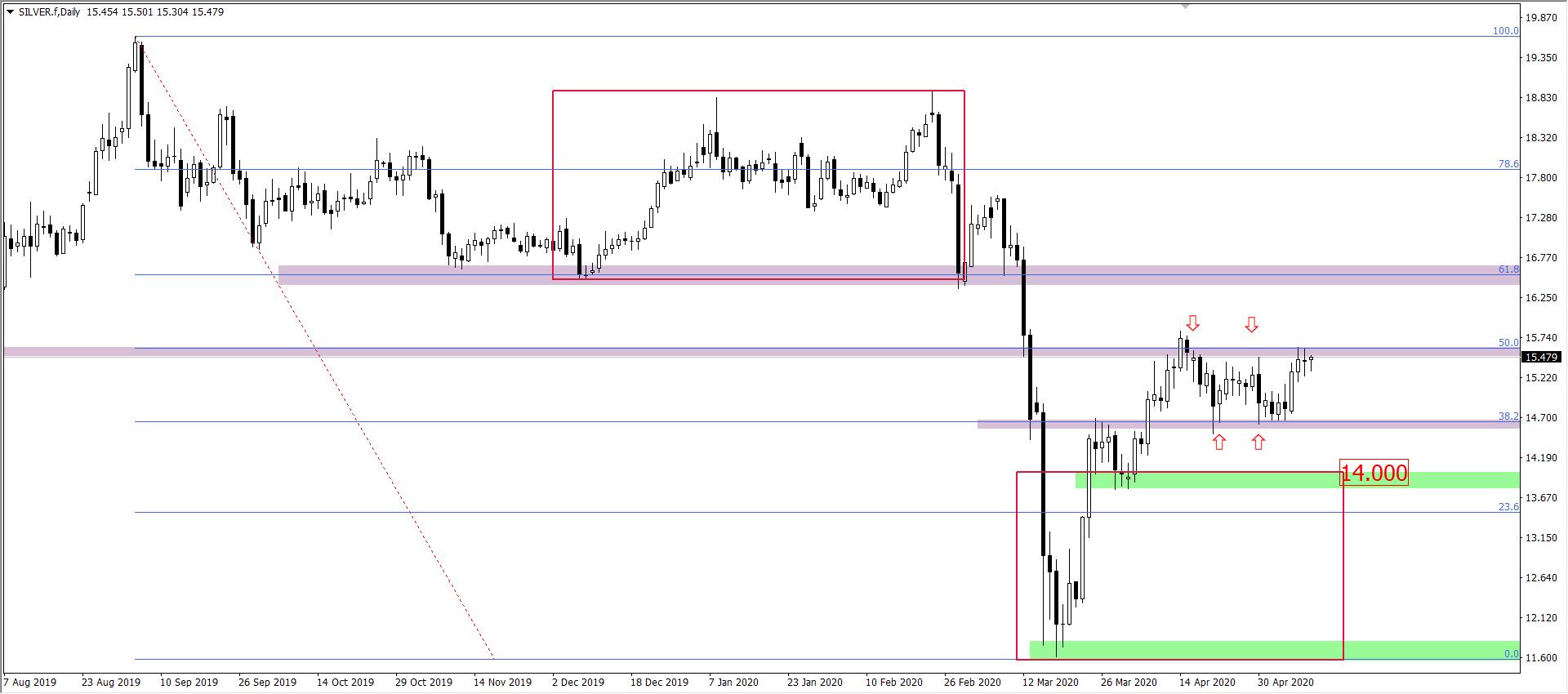 Wykres ceny srebra