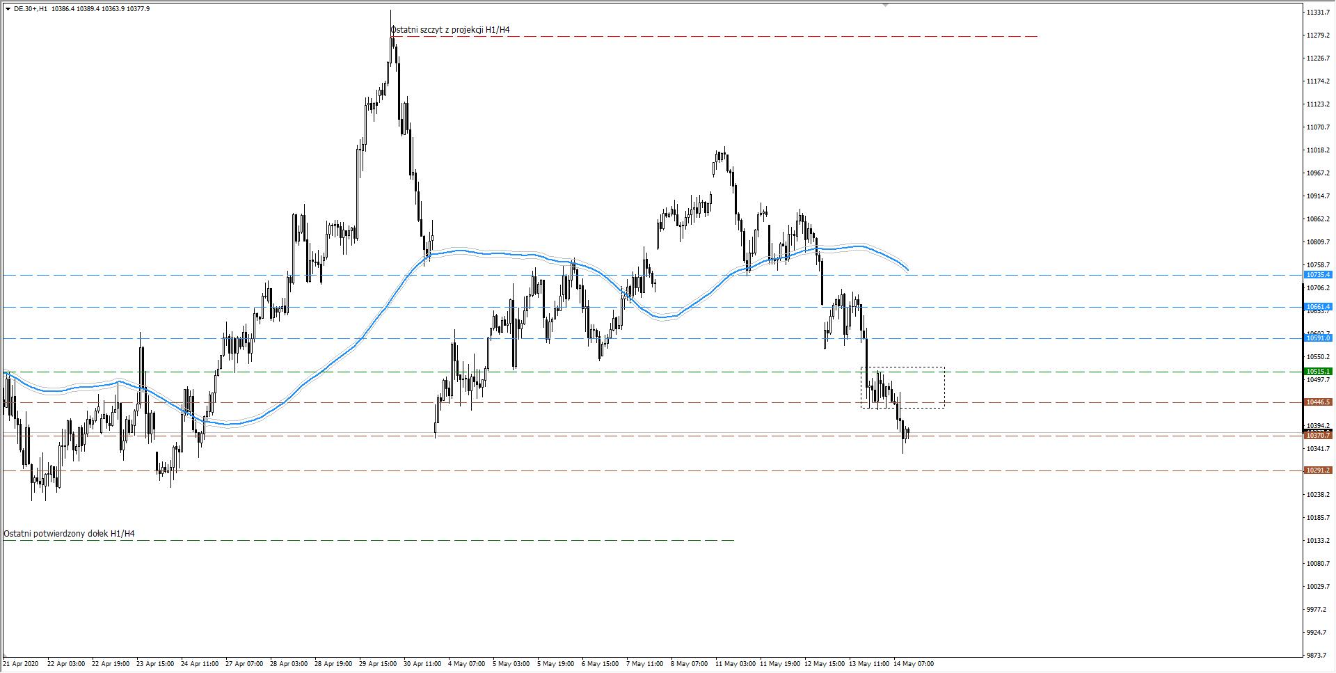 wykres DAX H1 14.05.2020 3