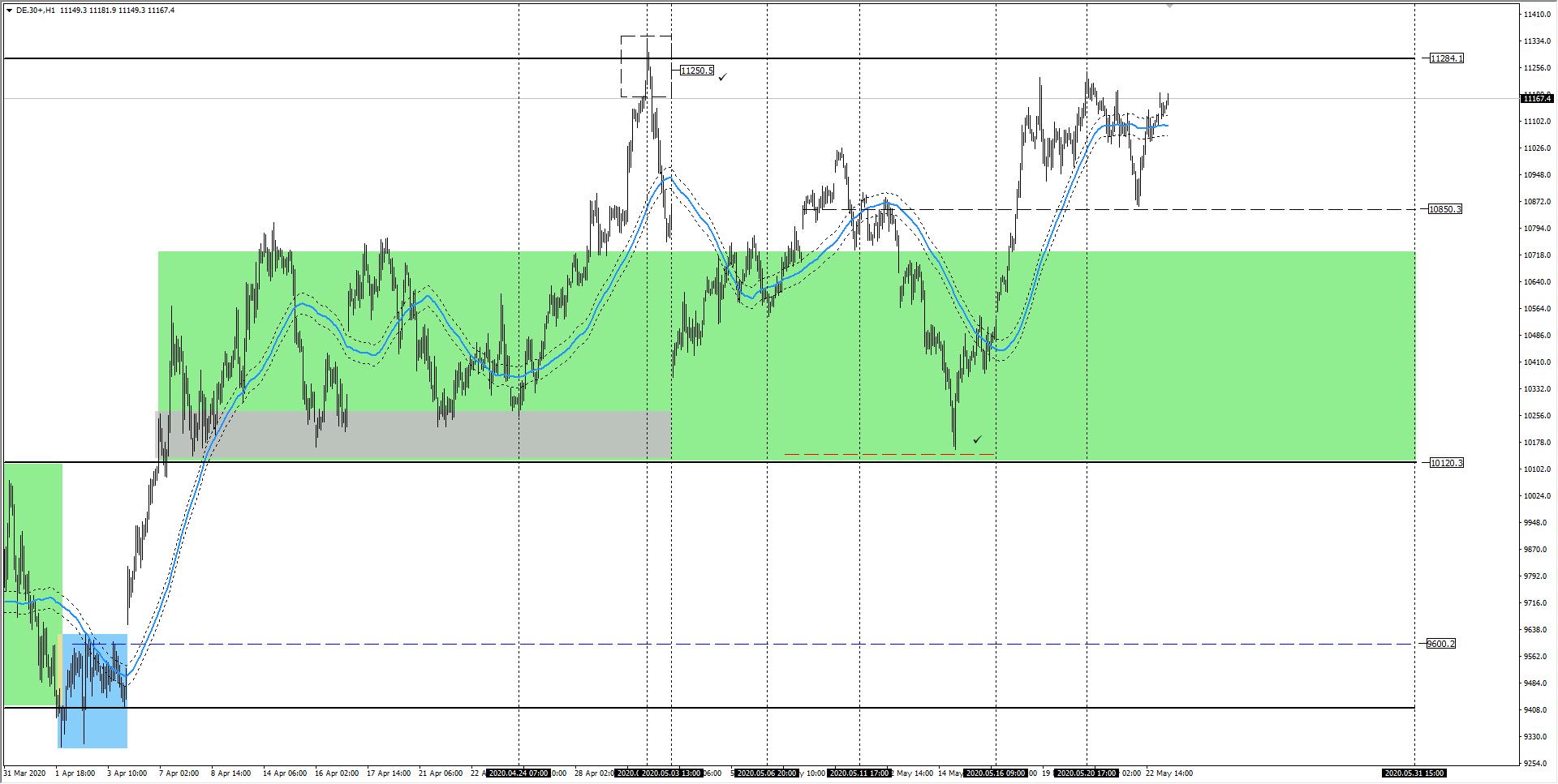 wykres DAX H1 25.05.2020