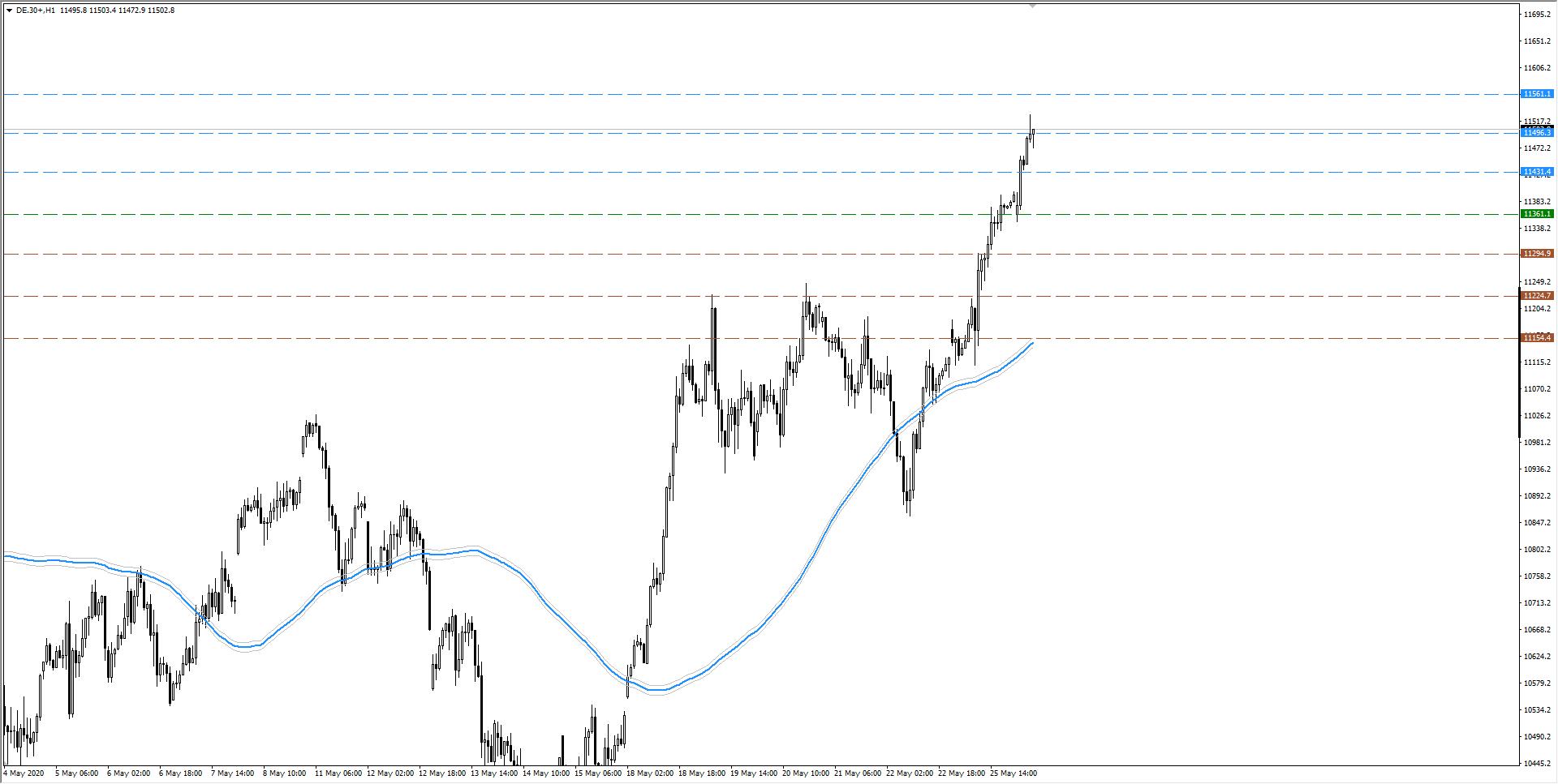 wykres DAX H1 26.05.2020 2