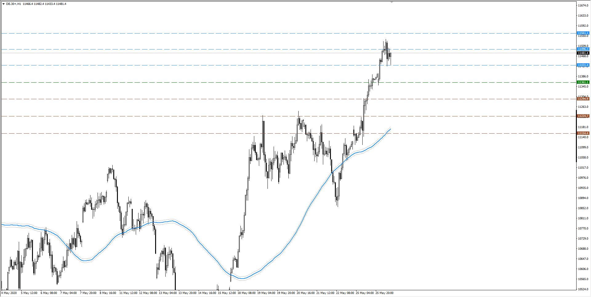 wykres DAX H1 26.05.2020 3