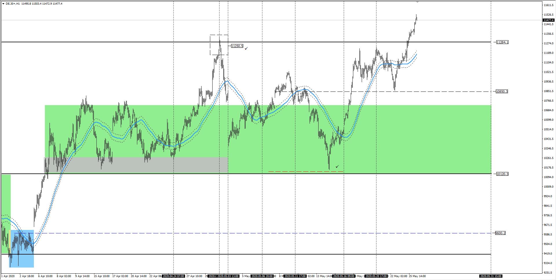 wykres DAX H1 26.05.2020