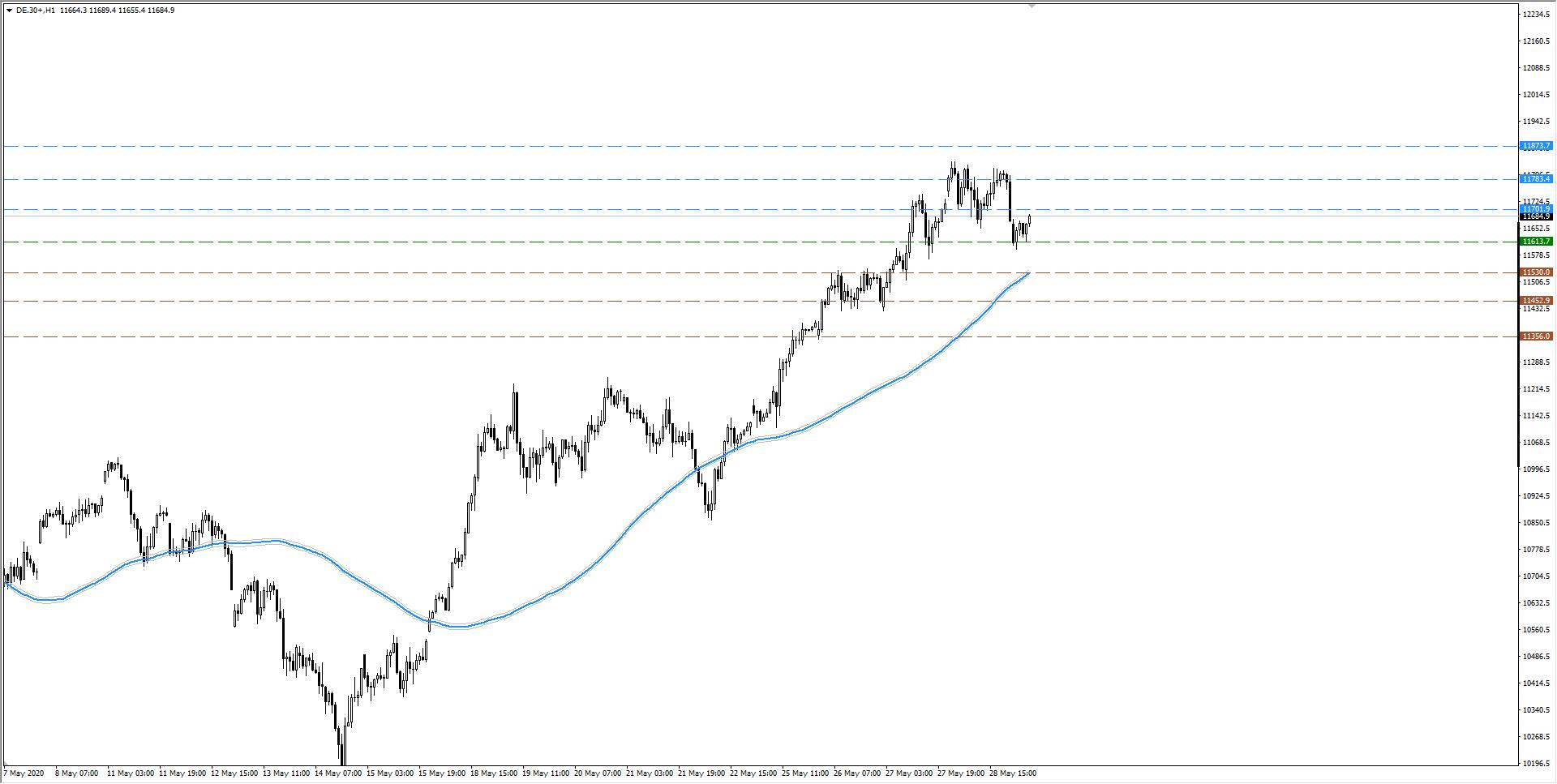 wykres DAX H1 29.05.2020