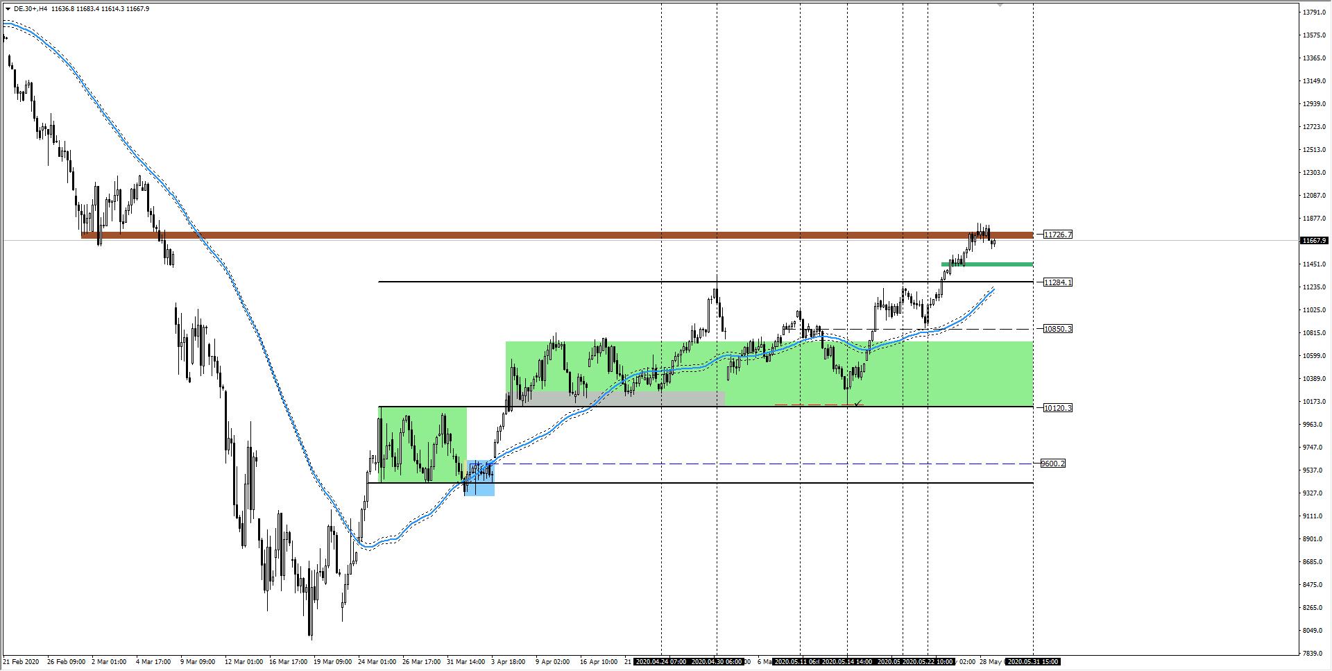 wykres DAX H4 29.05.2020