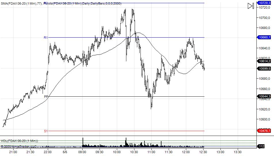 wykres DAX M1 05.05.2020