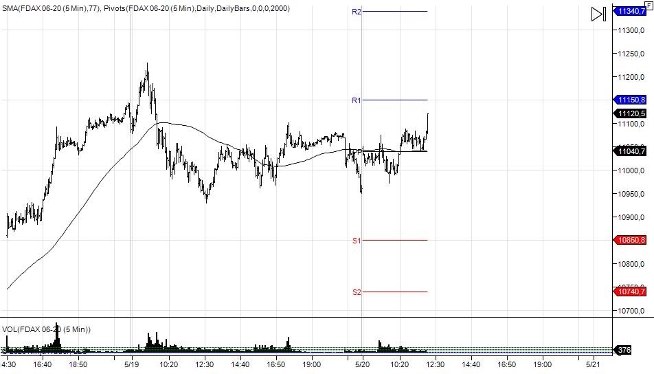 wykres DAX M5 20.05.2020