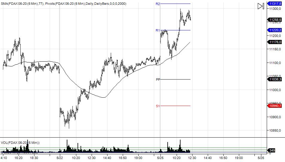 wykres DAX M5 25.05.2020